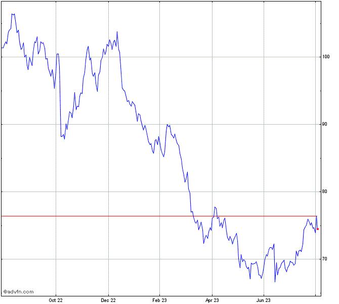 Cvs Health Corporation Stock Chart Cvs