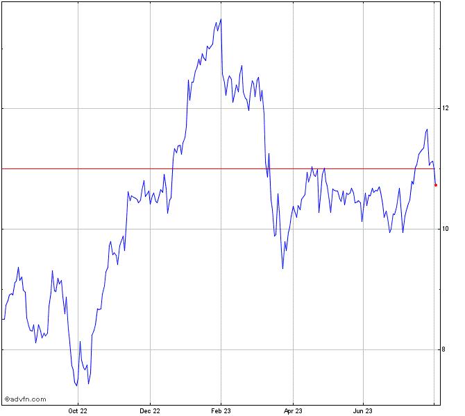 Deutsche Bank Stock Chart Db