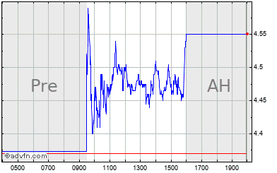 8x8 Inc Share Price Eght Advfn