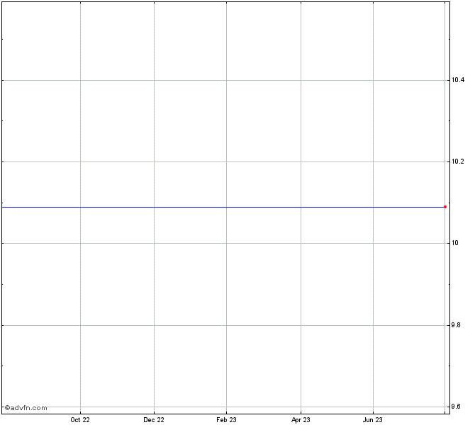 Citigroup Funding Prf 210710 Home Depot Stock Chart Eir