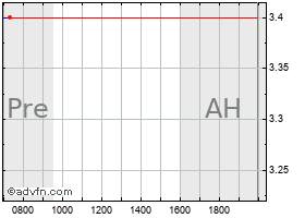 Intraday Gol chart