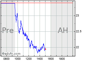 Intraday Herbalife chart