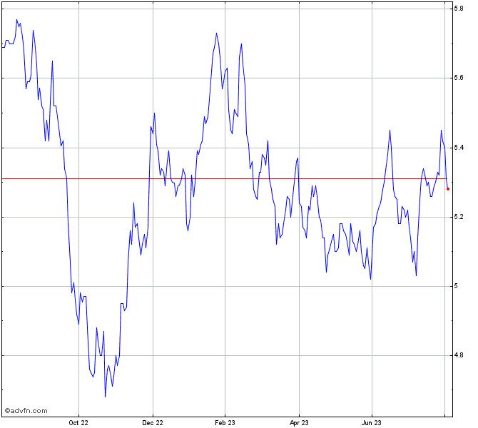 Voya Emerging Markets High Chart Ihd Advfn