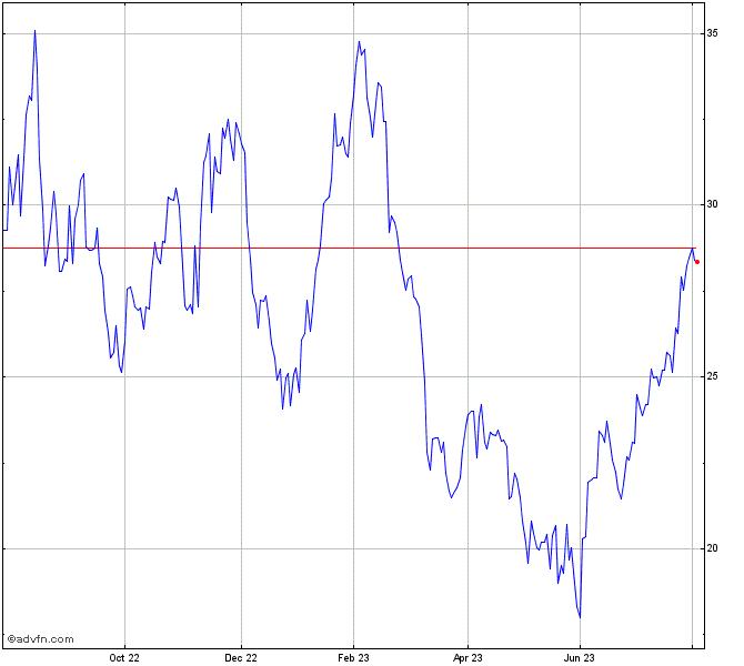 Kohls Stock Chart Kss