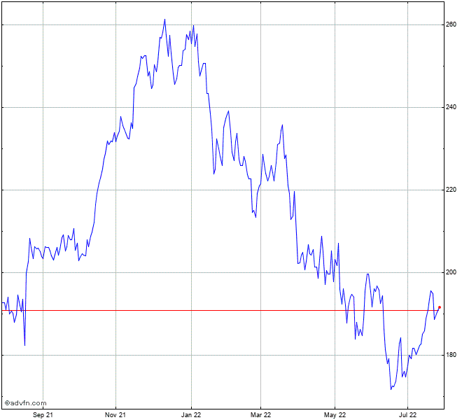 Lowes Companies Stock Chart Low