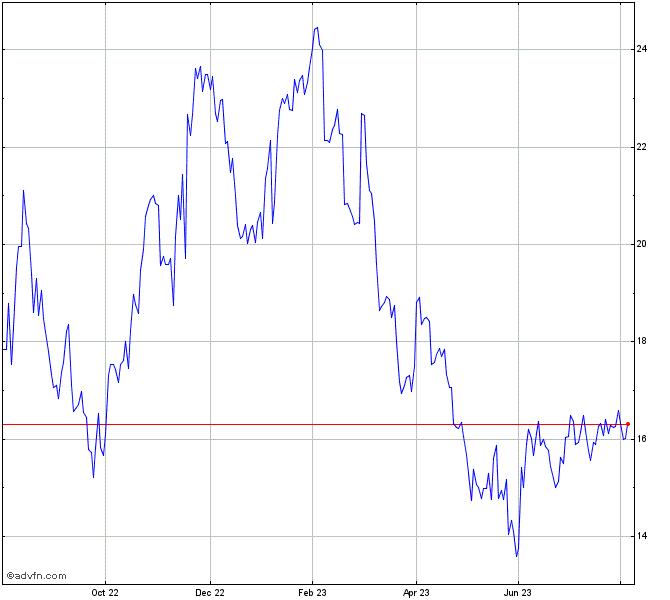 Macys Stock Chart M