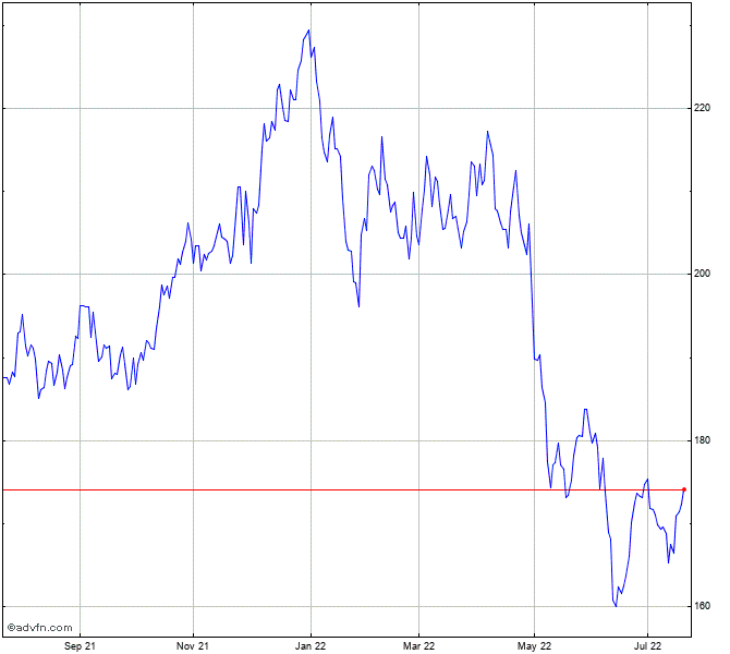 Mid America Apartment Co... Stock Chart