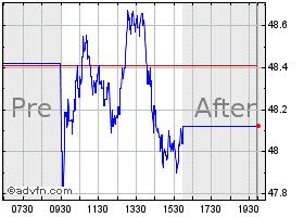 Moelis & Company Stock Chart - MC