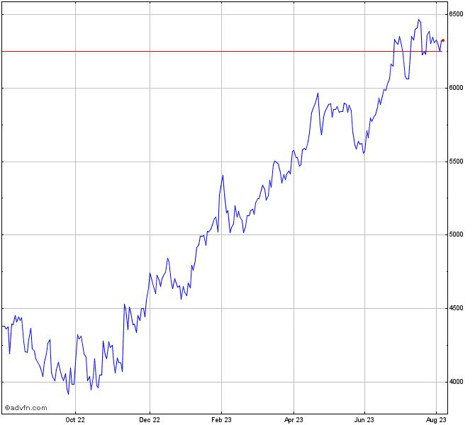 Nvr, Inc  Stock Chart - NVR