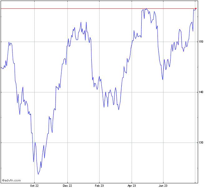 Procter Gamble Stock Chart Pg