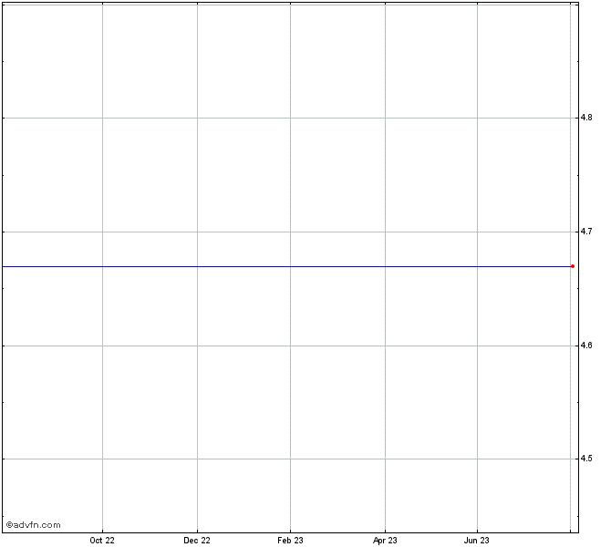 Voya Prime Rate Trust Stock Chart Ppr