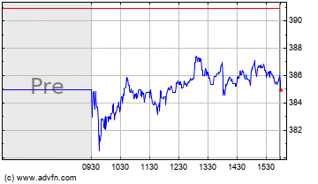 Click Here for more Roper Technologies Charts.
