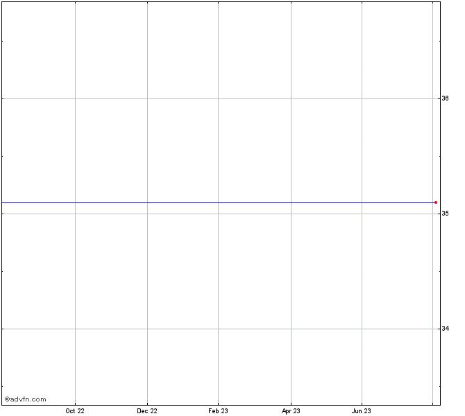 Safeway Stock Chart Swy