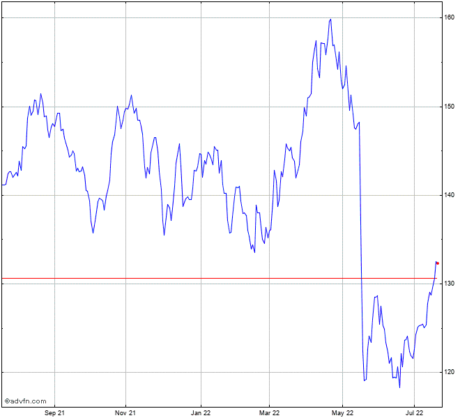Walmart Inc Stock Chart Wmt
