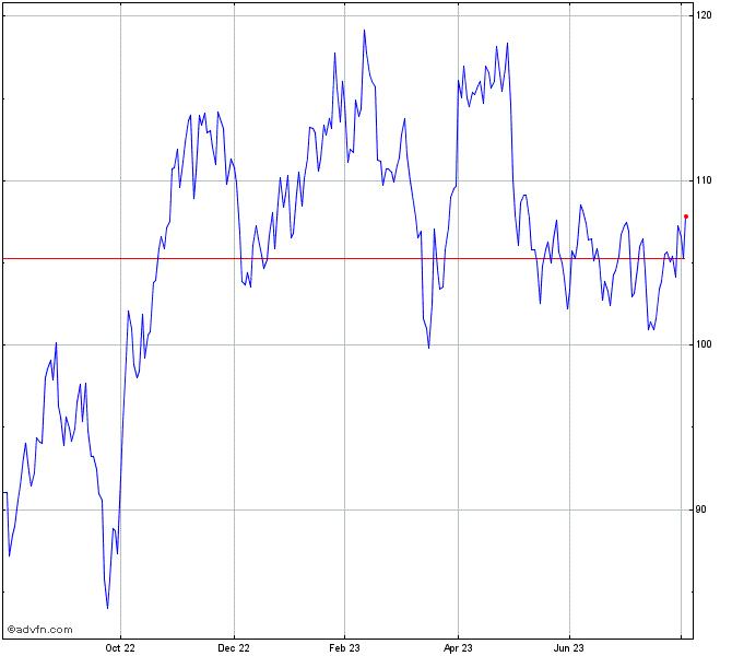 Exxon Mobil Stock Chart Xom