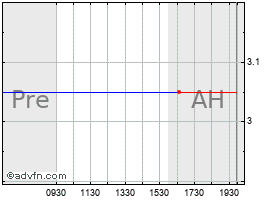 Intraday China Rapid Finance Limited American Depositary Shares, Each Representing One Class A Ordinary Share chart