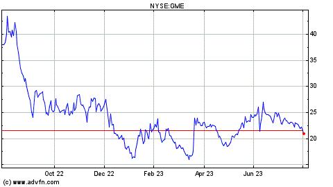 Gamestop Stock Chart - GME
