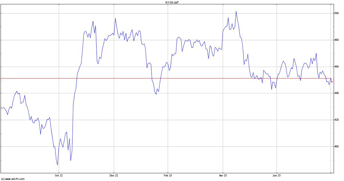 Lockheed Martin Stock Chart Lmt