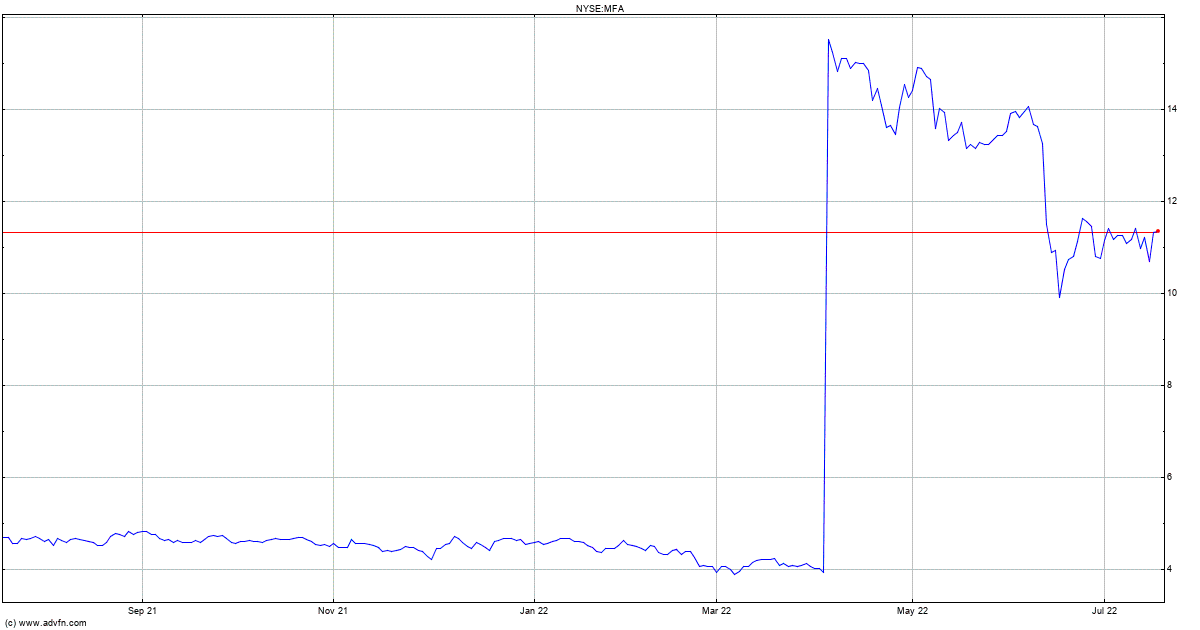 MFA Financial Stock Quote. MFA - Stock Price, News, Charts ...