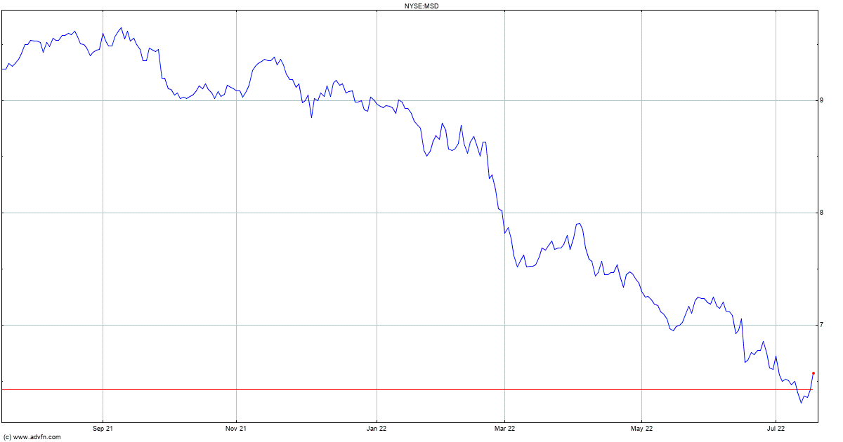 Morgan Stanley Emerging ... Stock Chart