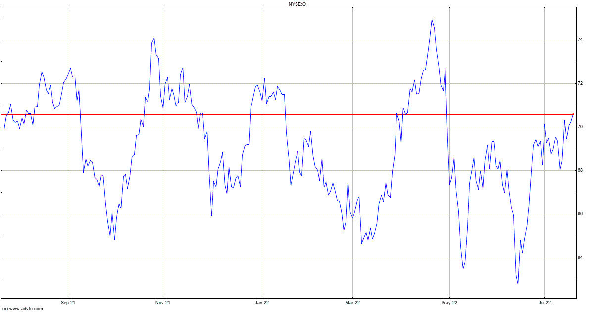 Realty Income Stock Chart O