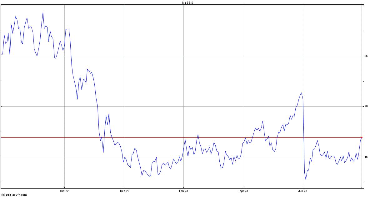 Sprint Nextel Stock Chart S