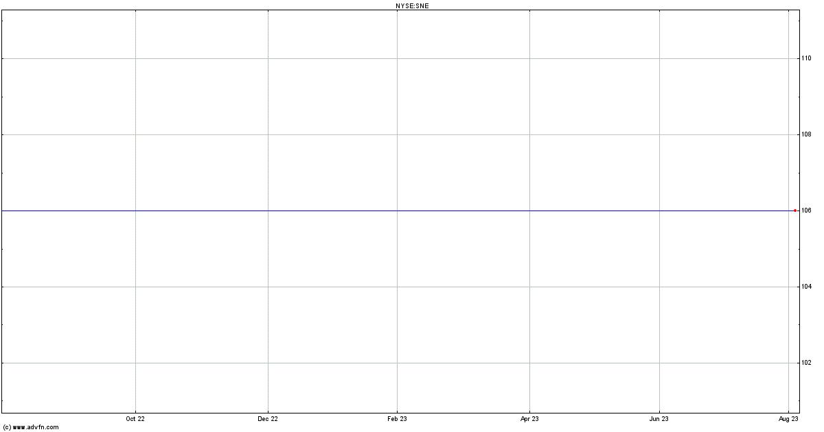 Sne Stock Price >> Sony Quote - SNE   ADVFN