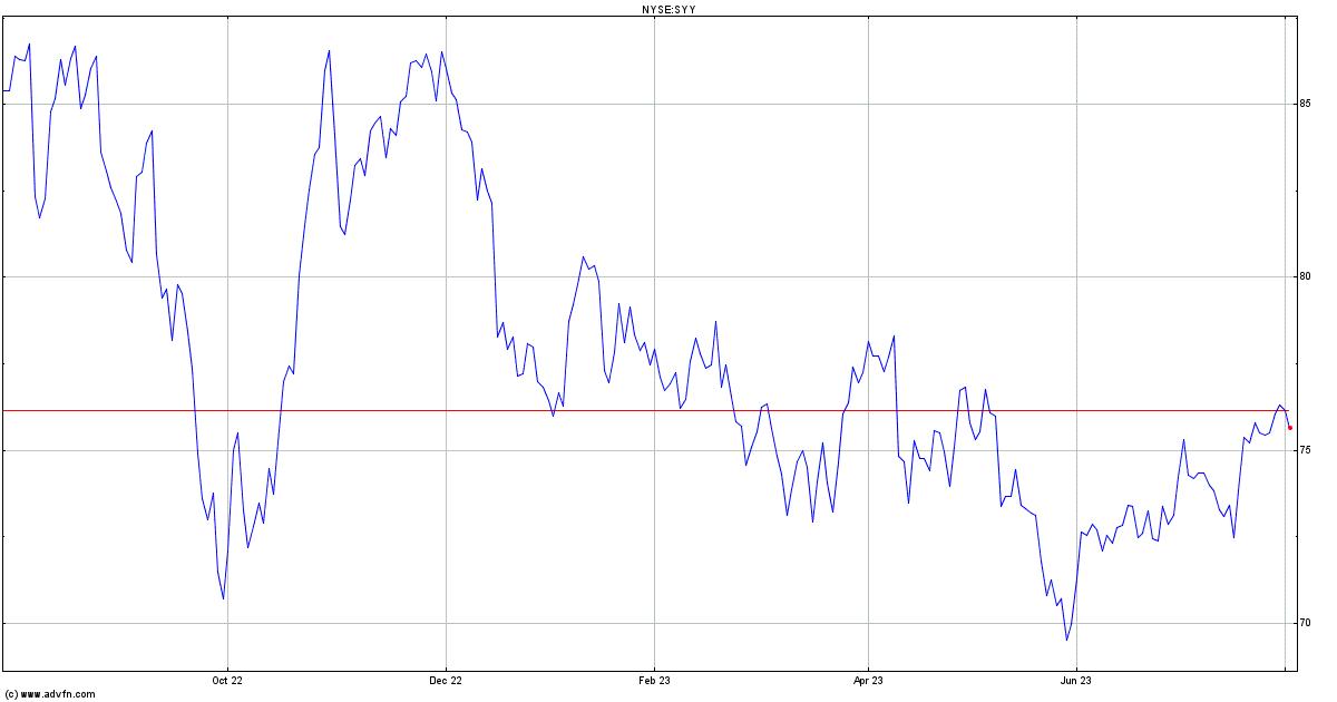 Stock Price, News, Charts