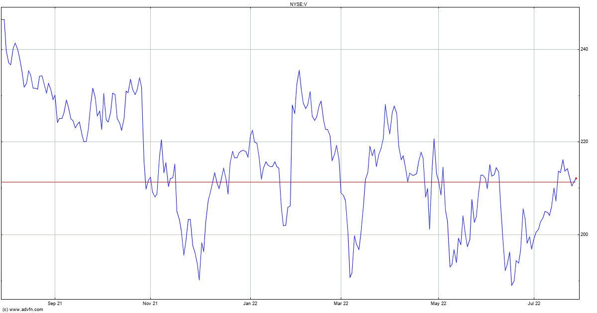 Stock Price, News, Charts, Message