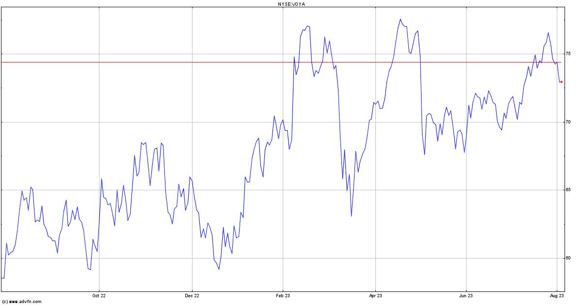 Voya Financial Inc Stock Quote Voya Stock Price News Charts