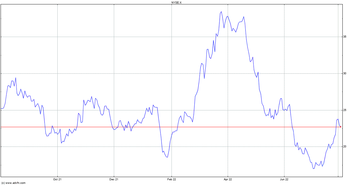 Us Steel Stock Quote X Stock Price News Charts Message Board Trades
