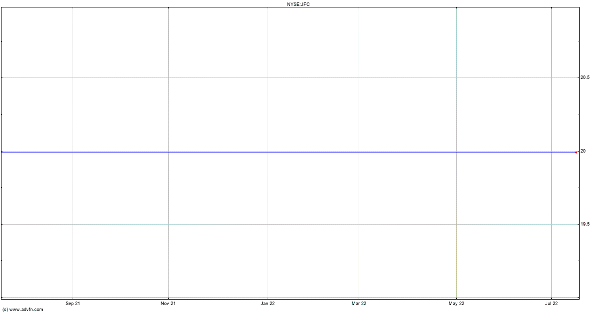 Jollibee Foods Corporation Stock Quote Jfc Stock Price News