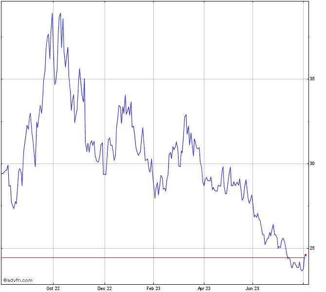 Horizons Betapro Sp 500 Bear Chart Hsd Advfn