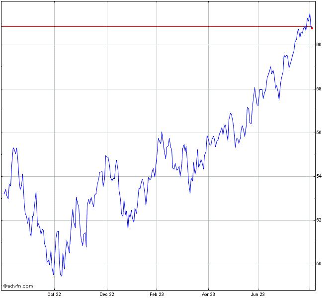 Horizons Sp 500 Index Etf Chart Hxs Advfn