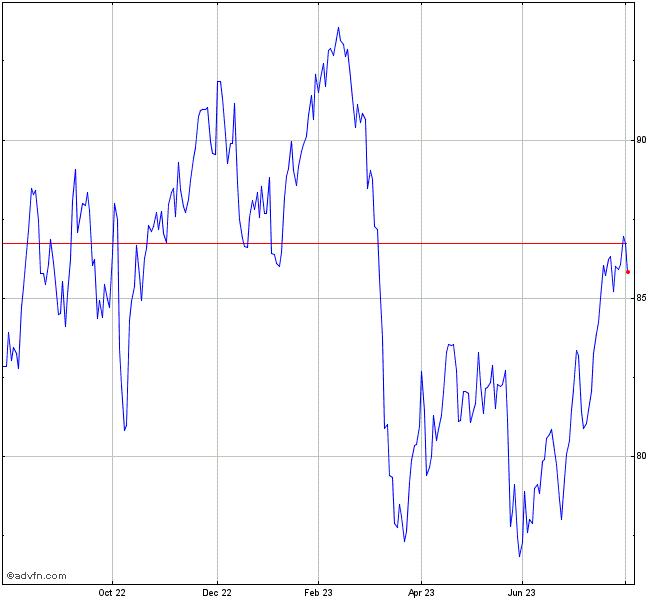 Toronto Dominion Bank The Stock Chart Td