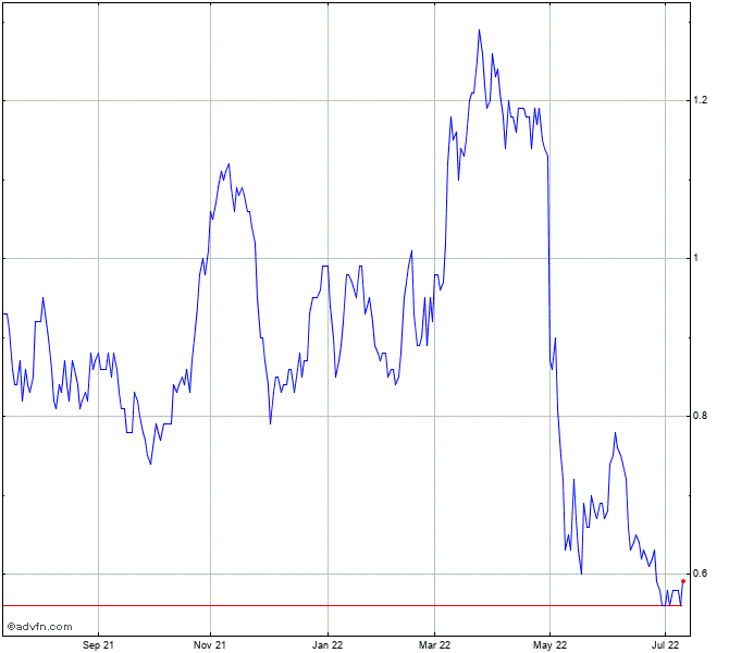 Blackrock Gold Corp Stock Chart Brc