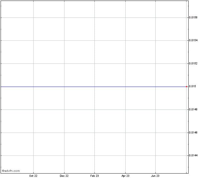 Oracle Energy Corp Stock Chart Oec