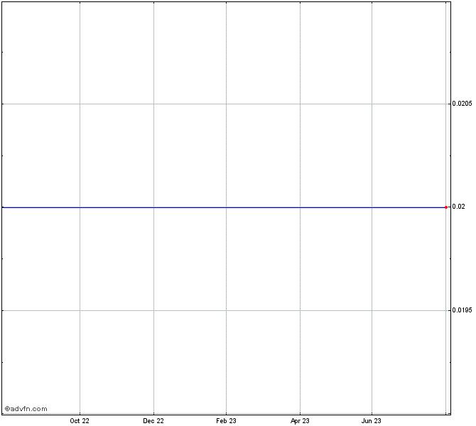 Target Capital Inc Stock Chart Tci