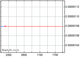 Intraday Internet of People chart