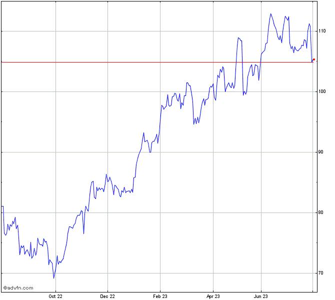 Bmw Stock Chart 519000